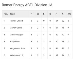 Romar Energy Div 1A &1B league Tables after Round 3