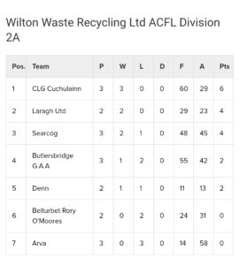 Wilton Waste Div 2A & 2B League Tables after Round 3