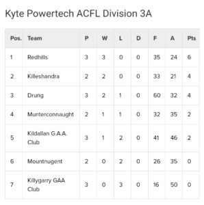 Kyte Powertech Div 3A & 3B League Tables after Round 3