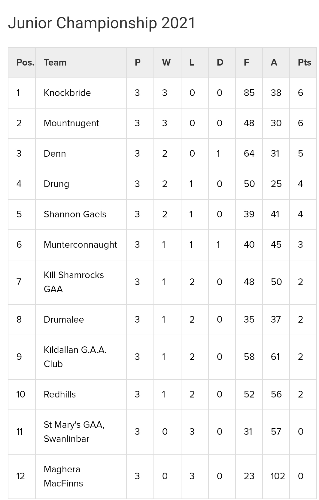 Michael Fitzpatrick Architects Junior Football Championship Table after Round 3