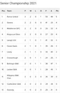 Kiernan's Service Station Senior Football Championship Table after Round 3